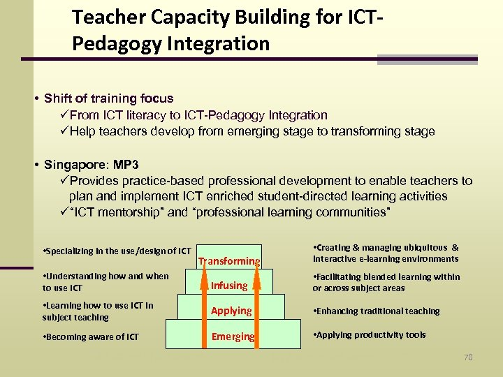 Teacher Capacity Building for ICTPedagogy Integration • Shift of training focus üFrom ICT literacy