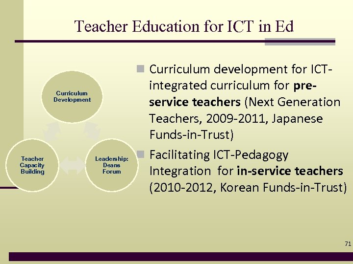 Teacher Education for ICT in Ed n Curriculum development for ICTCurriculum Development Teacher Capacity