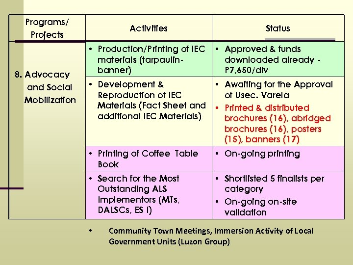 Programs/ Projects 8. Advocacy and Social Mobilization Activities Status • Production/Printing of IEC materials