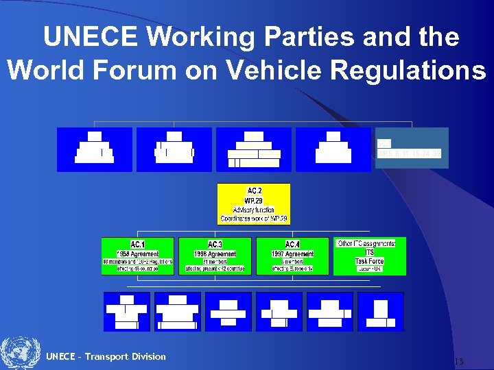 UNECE Working Parties and the World Forum on Vehicle Regulations UNECE – Transport