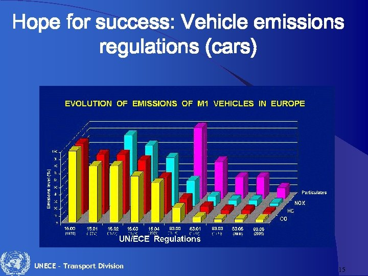 Hope for success: Vehicle emissions regulations (cars) UNECE – Transport Division 15