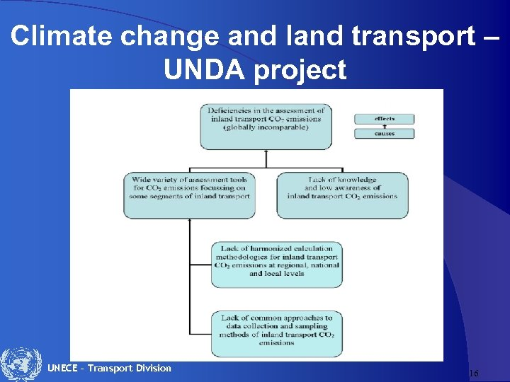 Climate change and land transport – UNDA project UNECE – Transport Division 16