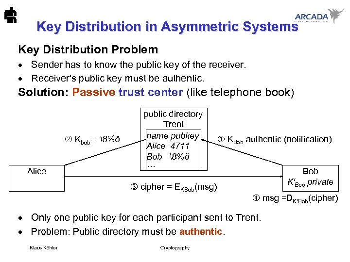 Key Distribution in Asymmetric Systems Key Distribution Problem · Sender has to know the