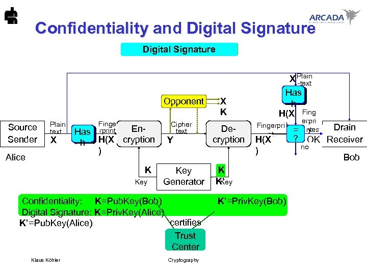 Confidentiality and Digital Signature Asymmetric System cryptanalysis X Plain -text Opponent Source Sender Plain