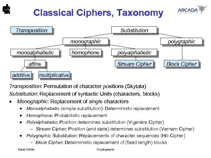 Classical Ciphers, Taxonomy Transposition Substitution monographic monoalphabetic homophone affine additive polygraphic polyalphabetic Stream Cipher