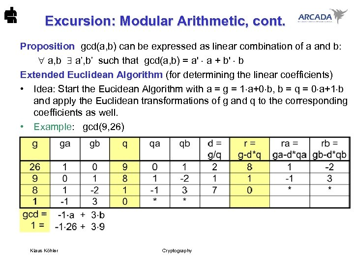 Excursion: Modular Arithmetic, cont. Proposition gcd(a, b) can be expressed as linear combination of