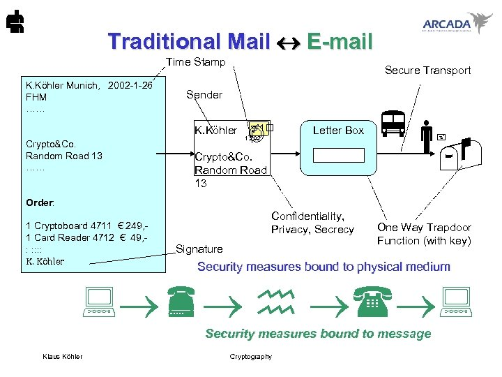 Traditional Mail E-mail Time Stamp K. Köhler Munich, 2002 -1 -26 FHM …… Secure
