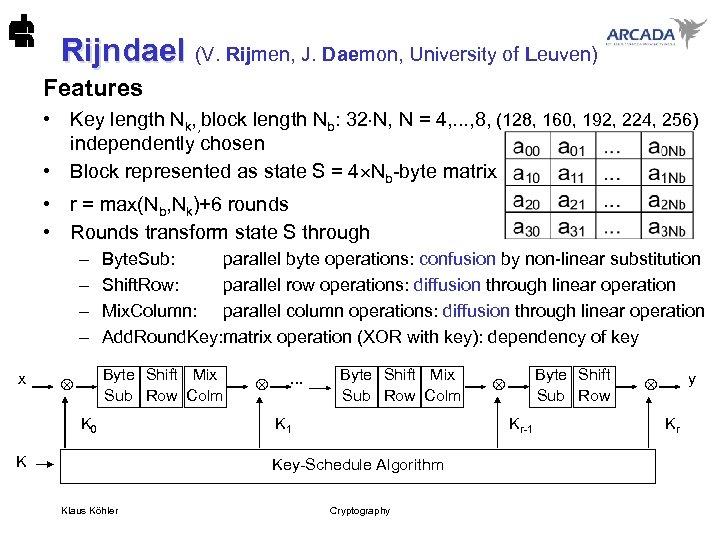 Rijndael (V. Rijmen, J. Daemon, University of Leuven) Rijndael Features • Key length Nk,
