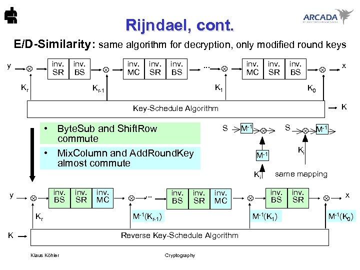 Rijndael, cont. E/D-Similarity: same algorithm for decryption, only modified round keys y inv. SR