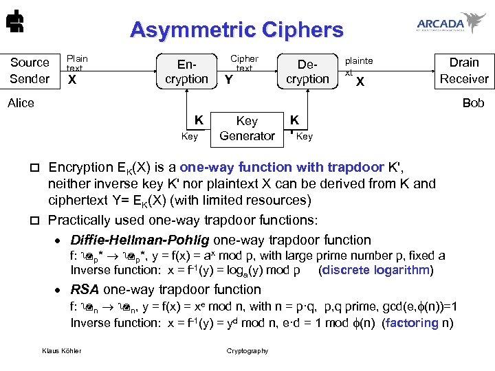 Asymmetric Ciphers Source Sender Plain text X Encryption Cipher text Y Decryption plainte xt