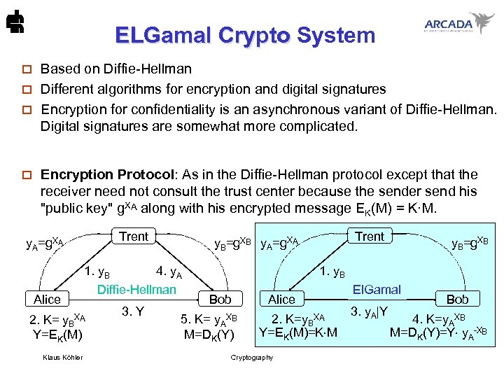 ELGamal Crypto System ELGamal Crypto Based on Diffie-Hellman o Different algorithms for encryption and