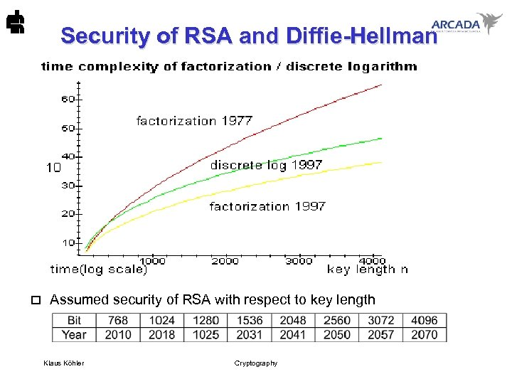 Security of RSA and Diffie-Hellman o Assumed security of RSA with respect to key