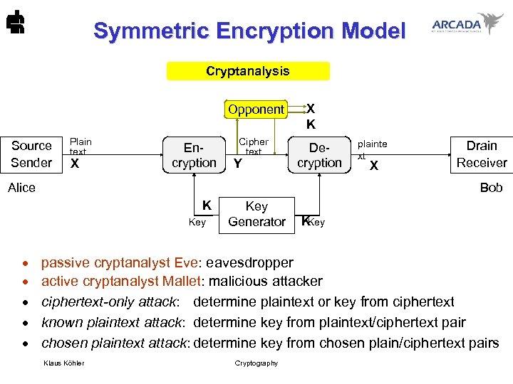 Symmetric Encryption Model Cryptanalysis Opponent Source Sender Plain text X Encryption Cipher text Y