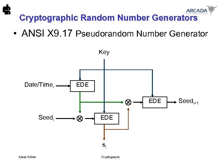 Cryptographic Random Number Generators • ANSI X 9. 17 Pseudorandom Number Generator Key Date/Timei