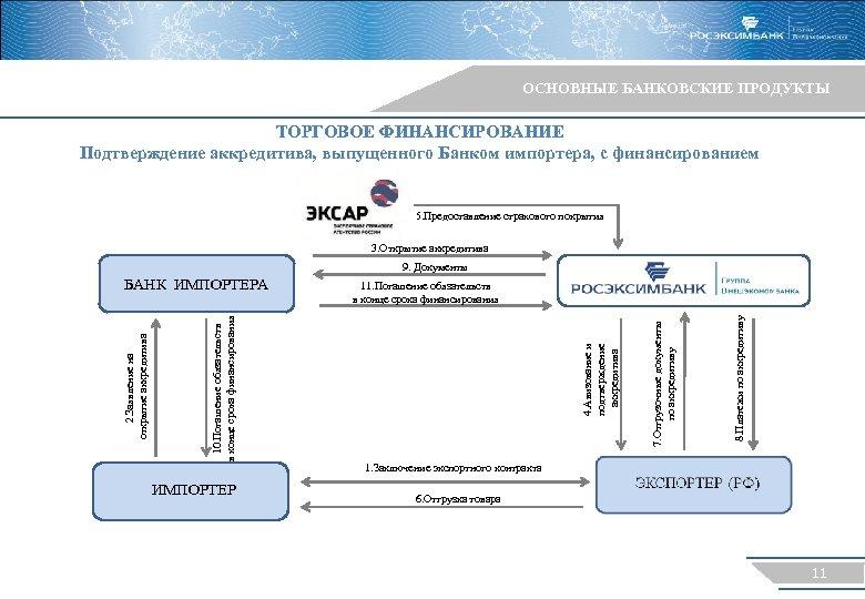 ОСНОВНЫЕ БАНКОВСКИЕ ПРОДУКТЫ ТОРГОВОЕ ФИНАНСИРОВАНИЕ Подтверждение аккредитива, выпущенного Банком импортера, с финансированием 5. Предоставление