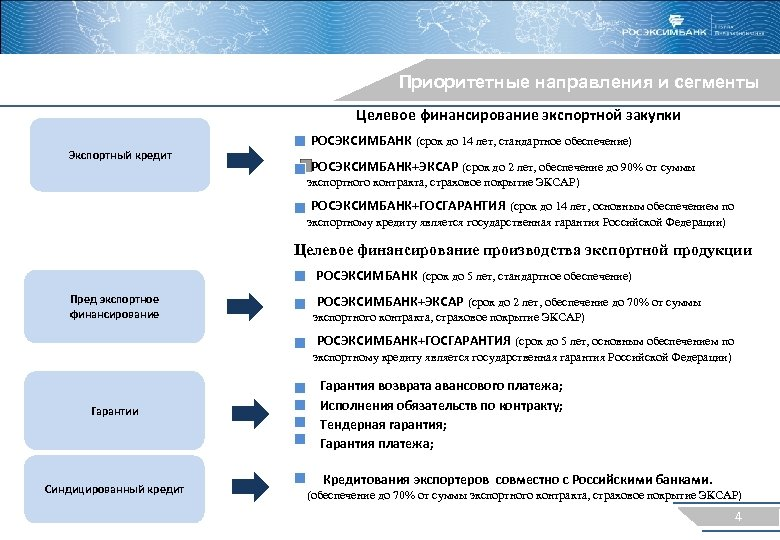 Приоритетные направления и сегменты Целевое финансирование экспортной закупки Экспортный кредит РОСЭКСИМБАНК (срок до 14