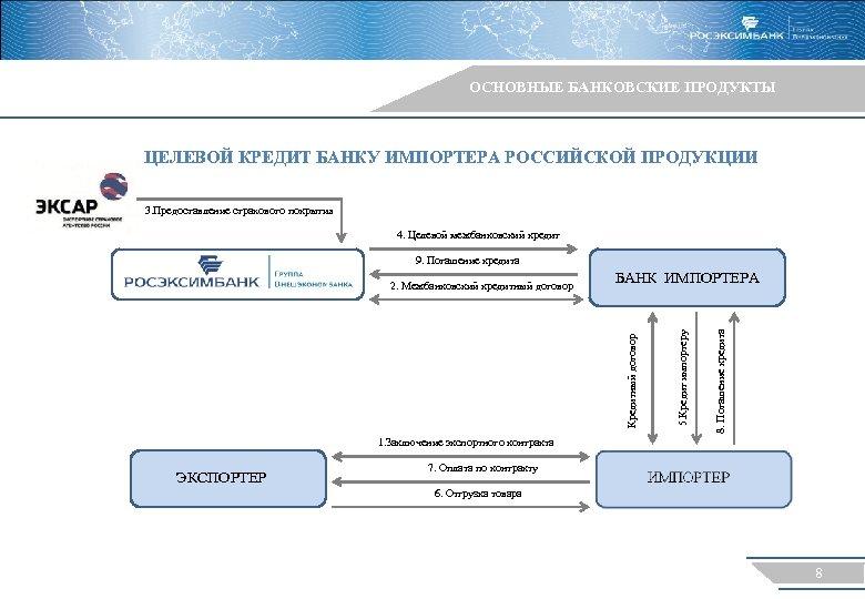 ОСНОВНЫЕ БАНКОВСКИЕ ПРОДУКТЫ ЦЕЛЕВОЙ КРЕДИТ БАНКУ ИМПОРТЕРА РОССИЙСКОЙ ПРОДУКЦИИ 3. Предоставление страхового покрытия 4.
