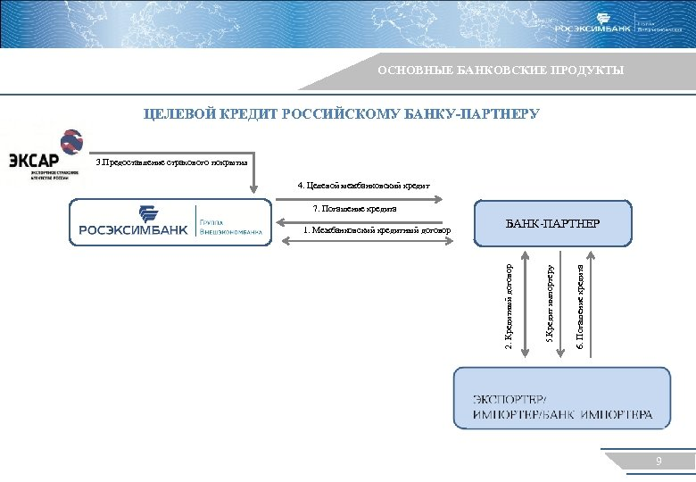 ОСНОВНЫЕ БАНКОВСКИЕ ПРОДУКТЫ ЦЕЛЕВОЙ КРЕДИТ РОССИЙСКОМУ БАНКУ-ПАРТНЕРУ 3. Предоставление страхового покрытия 4. Целевой межбанковский