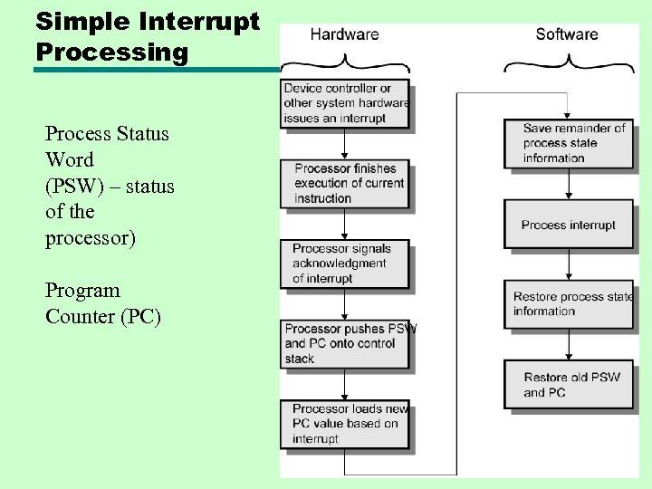 Simple Interrupt Processing Process Status Word (PSW) – status of the processor) Program Counter