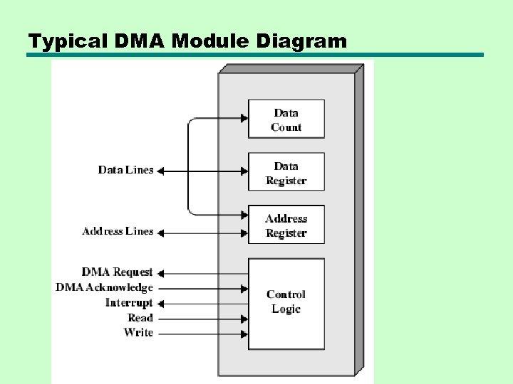 Typical DMA Module Diagram