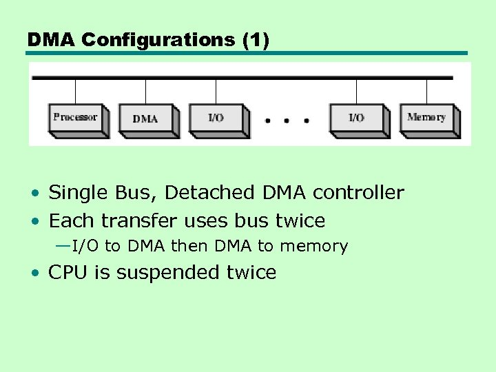 DMA Configurations (1) • Single Bus, Detached DMA controller • Each transfer uses bus