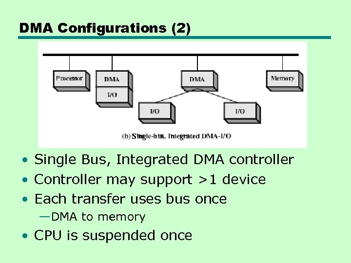 DMA Configurations (2) • Single Bus, Integrated DMA controller • Controller may support >1