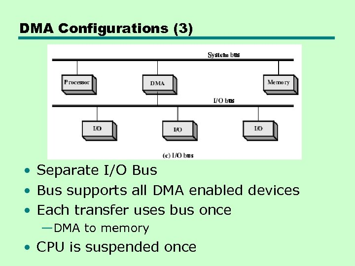 DMA Configurations (3) • Separate I/O Bus • Bus supports all DMA enabled devices