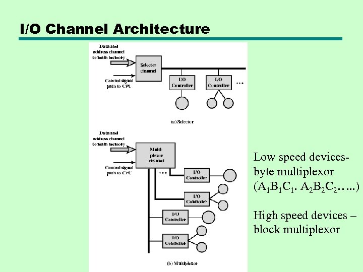 I/O Channel Architecture Low speed devicesbyte multiplexor (A 1 B 1 C 1. A
