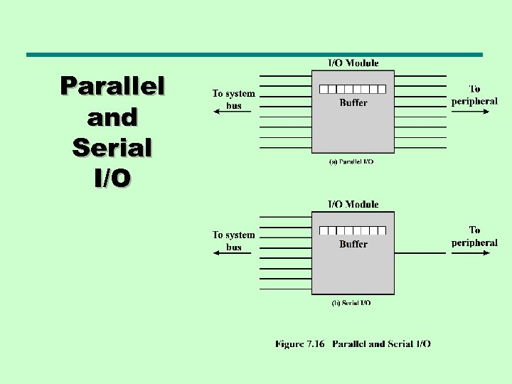 Parallel and Serial I/O