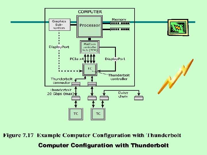 Computer Configuration with Thunderbolt
