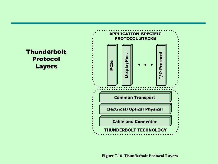 Thunderbolt Protocol Layers