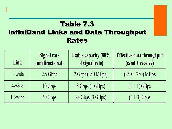 + Table 7. 3 Infini. Band Links and Data Throughput Rates