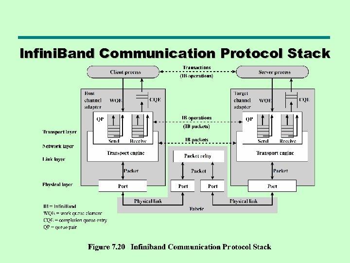 Infini. Band Communication Protocol Stack