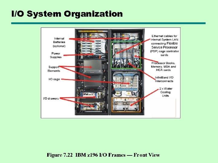 I/O System Organization