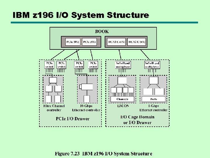 IBM z 196 I/O System Structure