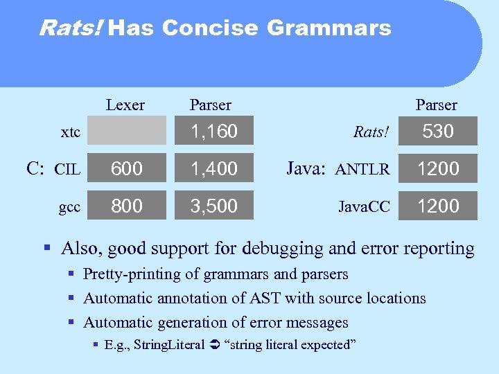 Rats! Has Concise Grammars Lexer Parser 1, 160 xtc Rats! 530 C: CIL 600