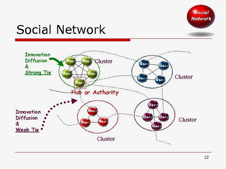 Social Network Innovation Diffusion & Strong Tie User Cluster User User Cluster Hub or