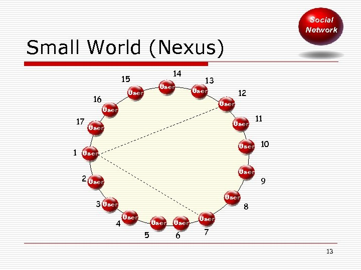 Social Network Small World (Nexus) 14 15 User 16 13 User 17 1 12