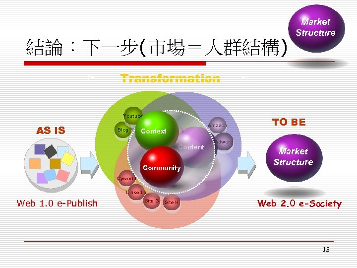 Market Structure 結論:下一步(市場=人群結構) Transformation Youtube AS IS Blog Amazon Context Content Community TO BE
