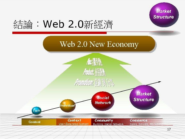 Market Structure 結論:Web 2. 0新經濟 Web 2. 0 New Economy Individual Social Network Market