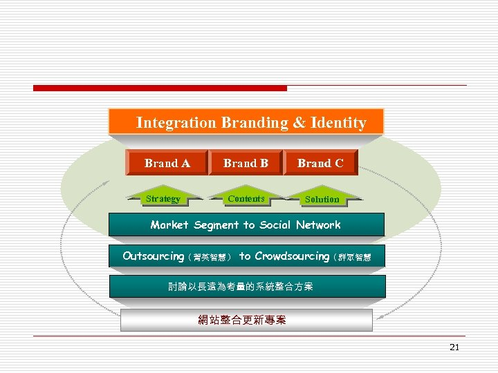 Integration Branding & Identity Brand A Strategy Brand B Brand C Contents Solution Market