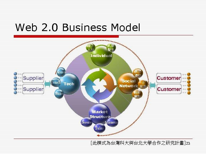 Web 2. 0 Business Model 人類 聲音 線上 人格 Individual 強弱 連結 Access Supplier