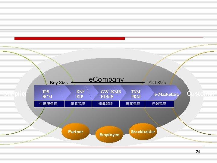 e. Company Buy Side Supplier IPS SCM 供應鏈管理 ERP EIP 資源管理 Partner GW+KMS EDMS