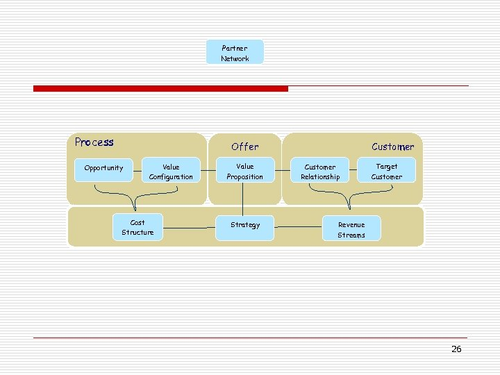 Partner Network Process Offer Opportunity Value Configuration Cost Structure Value Proposition Strategy Customer Relationship