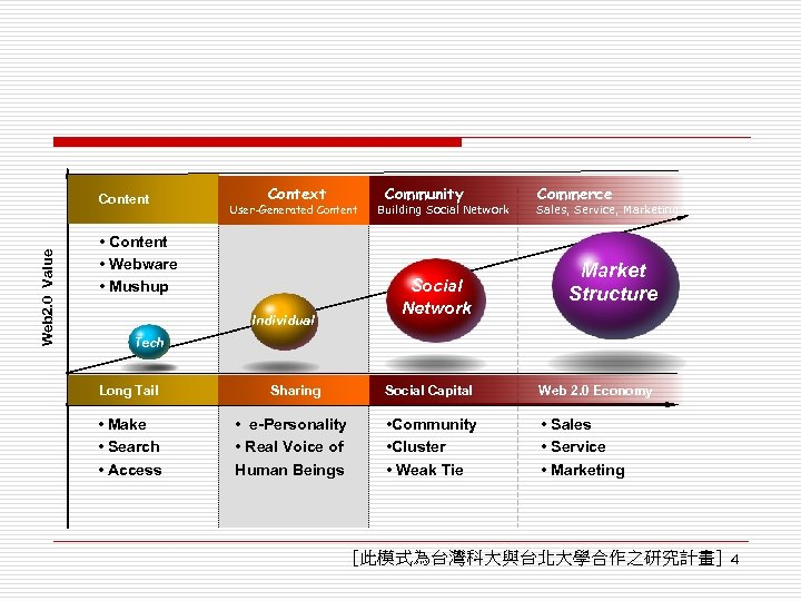 Web 2. 0 Value Content Context User-Generated Content • Content • Webware • Mushup