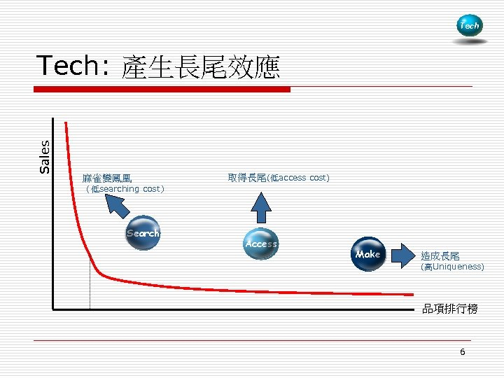 Tech Sales Tech: 產生長尾效應 麻雀變鳳凰 取得長尾(低access cost) (低searching cost) Search Access Make 造成長尾 (高Uniqueness)