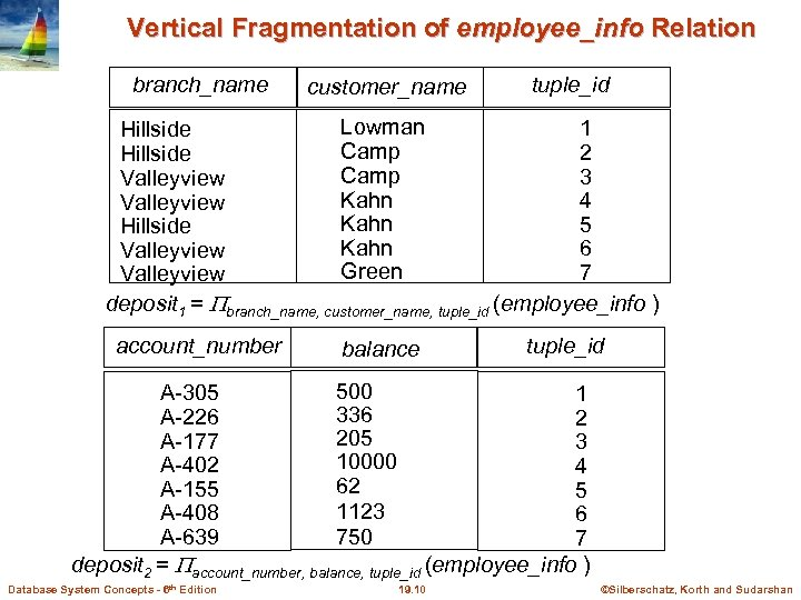 Vertical Fragmentation of employee_info Relation branch_name customer_name tuple_id Lowman 1 Hillside Camp 2 Hillside