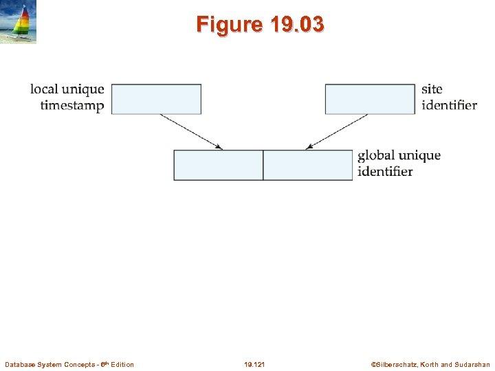 Figure 19. 03 Database System Concepts - 6 th Edition 19. 121 ©Silberschatz, Korth