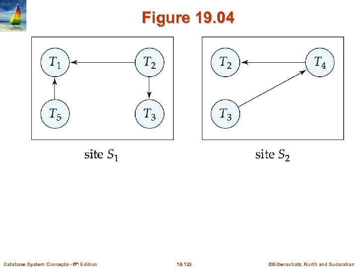 Figure 19. 04 Database System Concepts - 6 th Edition 19. 122 ©Silberschatz, Korth