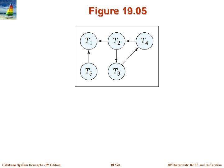 Figure 19. 05 Database System Concepts - 6 th Edition 19. 123 ©Silberschatz, Korth
